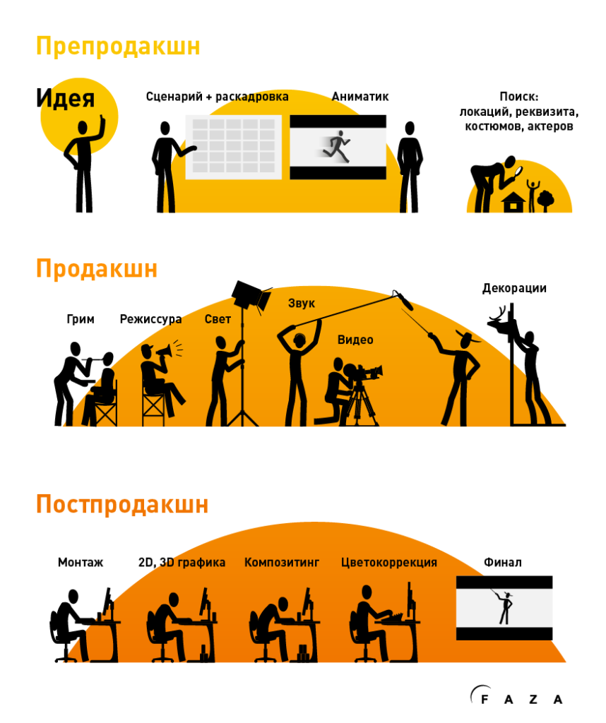 этапы создания ролика