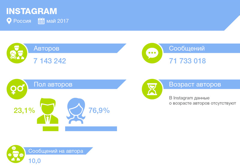 статистика-инстаграм-россия