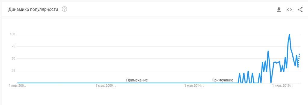 динамика популярности по гугл тренд