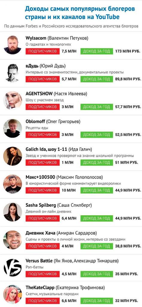 сколько зарабатывают блогеры в России